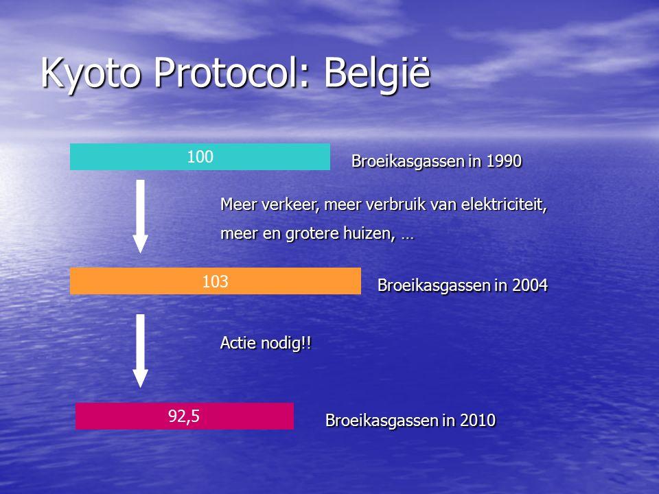 Kyoto Protocol: België 100 Broeikasgassen in 1990 103 Broeikasgassen in 2004 Meer verkeer, meer verbruik van elektriciteit, meer en grotere huizen, … 92,5 Broeikasgassen in 2010 Actie nodig!!