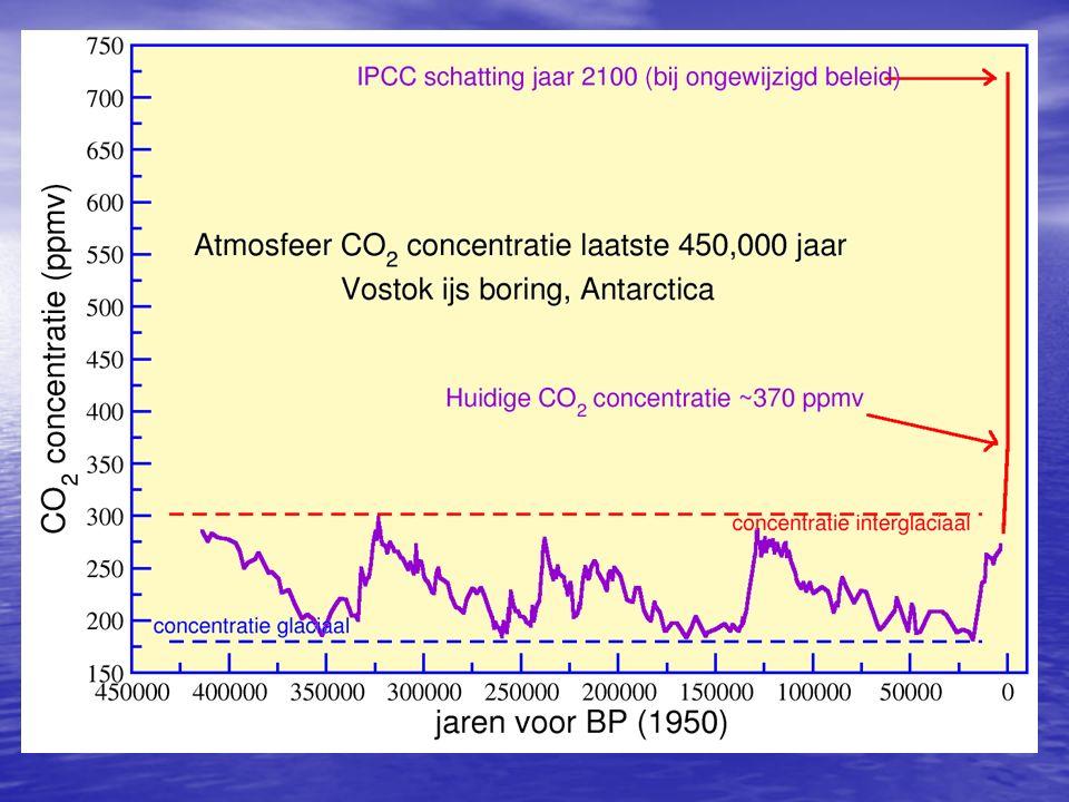 Klimaatverandering: vroeger en nu Uitvinding motoren in 18e eeuw:Opkomst nijverheid/industrie en verkeer Uitvinding motoren in 18e eeuw:Opkomst nijverheid/industrie en verkeer Veel energieverbruik (steenkool, aardolie, benzine, diesel, aardgas, …): bij verbranding komt CO 2 (koolstofdioxide) vrij Veel energieverbruik (steenkool, aardolie, benzine, diesel, aardgas, …): bij verbranding komt CO 2 (koolstofdioxide) vrij Ontbossing Ontbossing