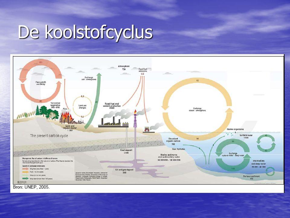Klimaatverandering: vroeger en nu Meer broeikasgassen in de « atmosfeer » (= in de ruimte rond de aarde) Meer broeikasgassen in de « atmosfeer » (= in de ruimte rond de aarde) Broeikasgassen: 6 belangrijke Broeikasgassen: 6 belangrijke –Koolstofdioxide (CO 2 ) –Methaan (CH 4 ) –Lachgas (N 2 O) –3 F-gassen