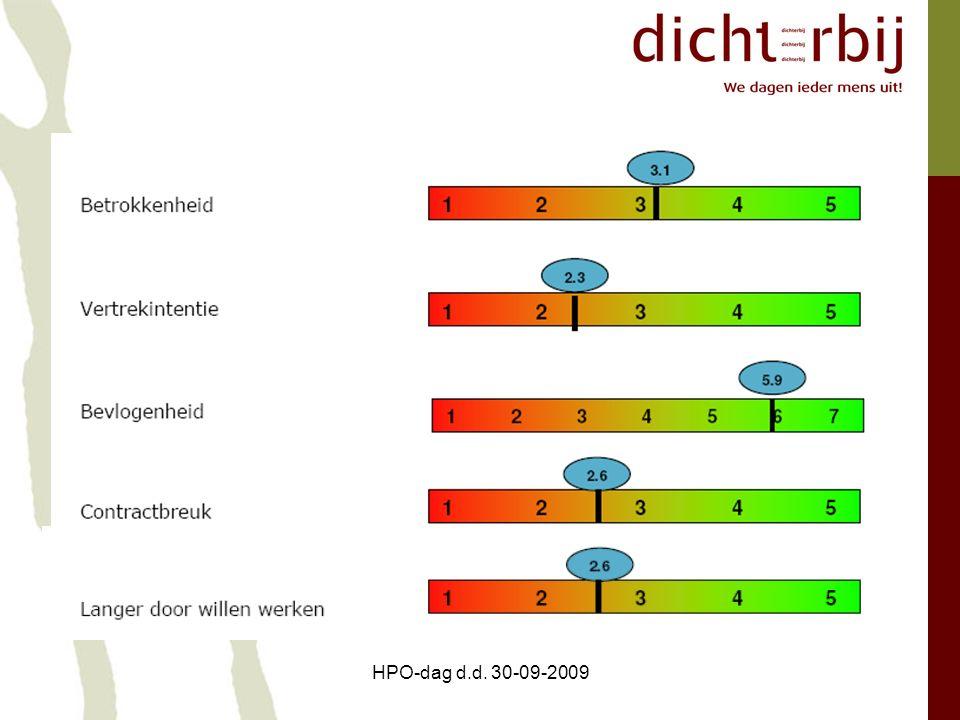 HPO-dag d.d. 30-09-2009