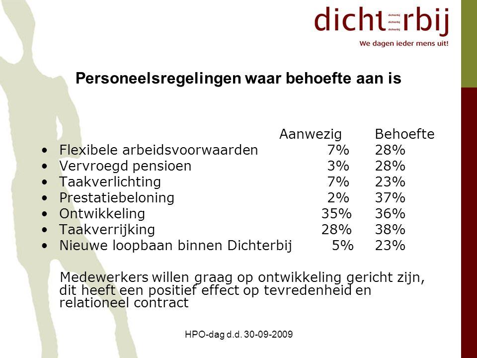HPO-dag d.d. 30-09-2009 Personeelsregelingen waar behoefte aan is AanwezigBehoefte Flexibele arbeidsvoorwaarden7%28% Vervroegd pensioen3%28% Taakverli