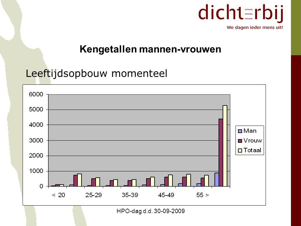 HPO-dag d.d. 30-09-2009 Kengetallen mannen-vrouwen Leeftijdsopbouw momenteel