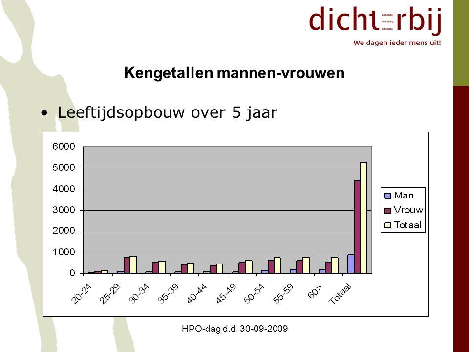 HPO-dag d.d. 30-09-2009 Kengetallen mannen-vrouwen Leeftijdsopbouw over 5 jaar