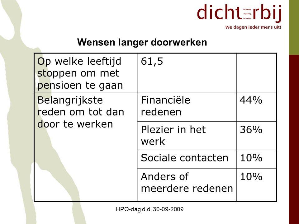 HPO-dag d.d. 30-09-2009 Op welke leeftijd stoppen om met pensioen te gaan 61,5 Belangrijkste reden om tot dan door te werken Financiële redenen 44% Pl