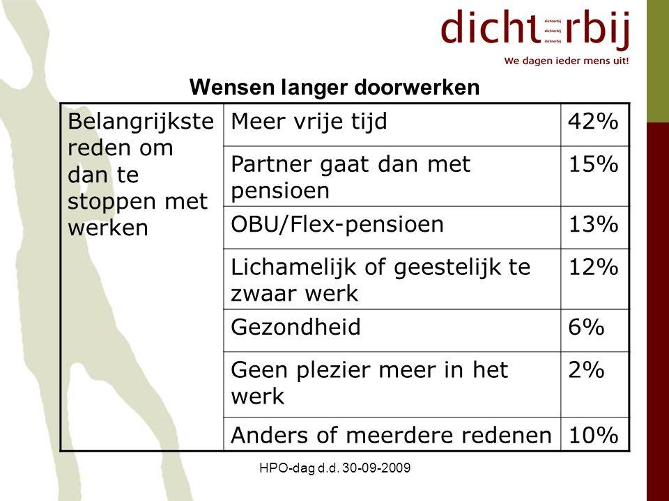 HPO-dag d.d. 30-09-2009 Wensen langer doorwerken Belangrijkste reden om dan te stoppen met werken Meer vrije tijd42% Partner gaat dan met pensioen 15%