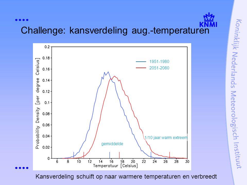 Challenge: kansverdeling aug.-temperaturen 1/10 jaar warm extreem gemiddelde Kansverdeling schuift op naar warmere temperaturen en verbreedt 1951-1980 2051-2080