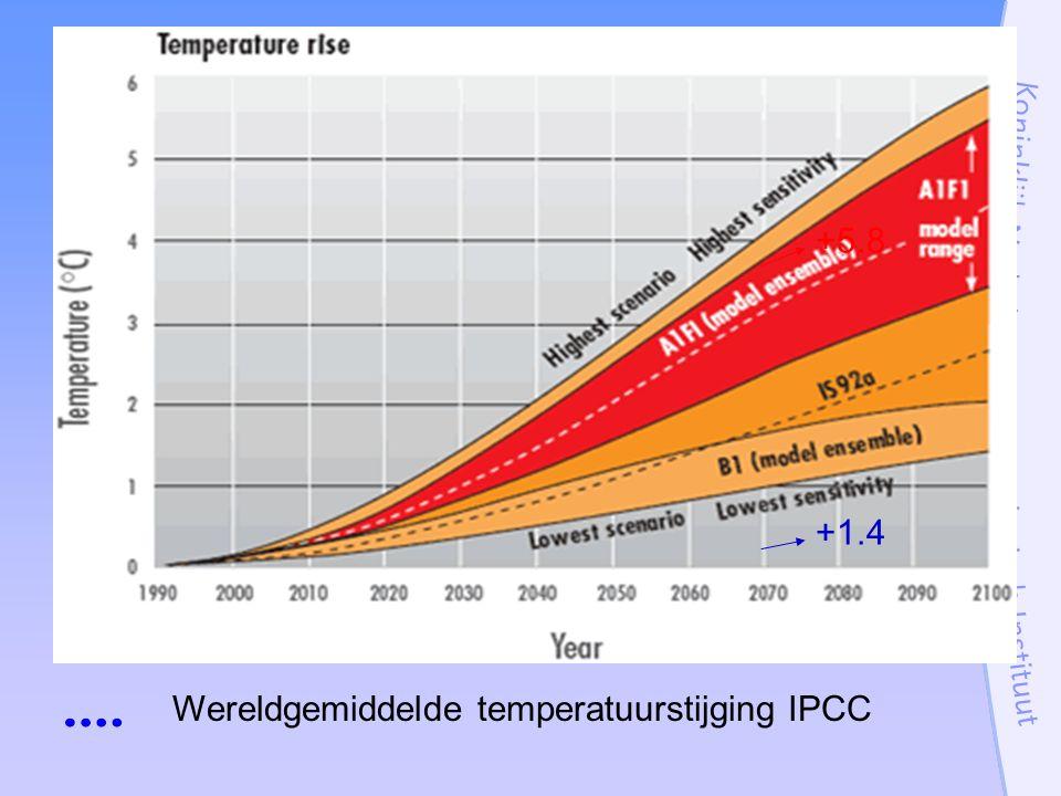 Wereldgemiddelde temperatuurstijging IPCC +5.8 +1.4