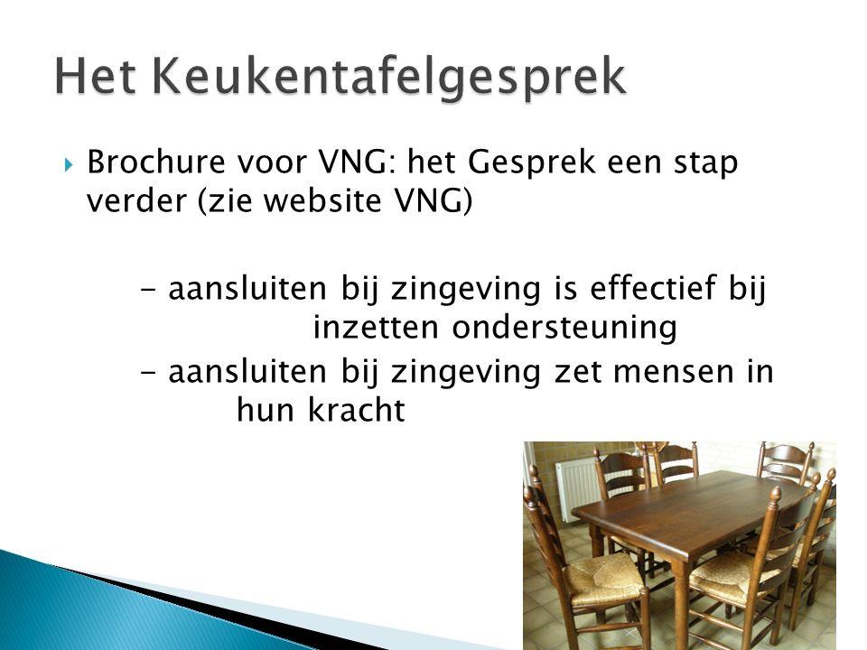  Brochure voor VNG: het Gesprek een stap verder (zie website VNG) - aansluiten bij zingeving is effectief bij inzetten ondersteuning - aansluiten bij zingeving zet mensen in hun kracht