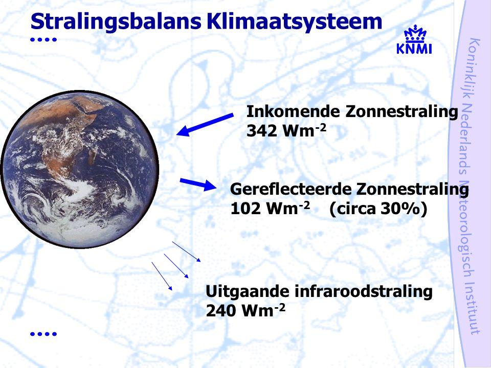Stralingsbalans Klimaatsysteem Inkomende Zonnestraling 342 Wm -2 Gereflecteerde Zonnestraling 102 Wm -2 (circa 30%) Uitgaande infraroodstraling 240 Wm -2