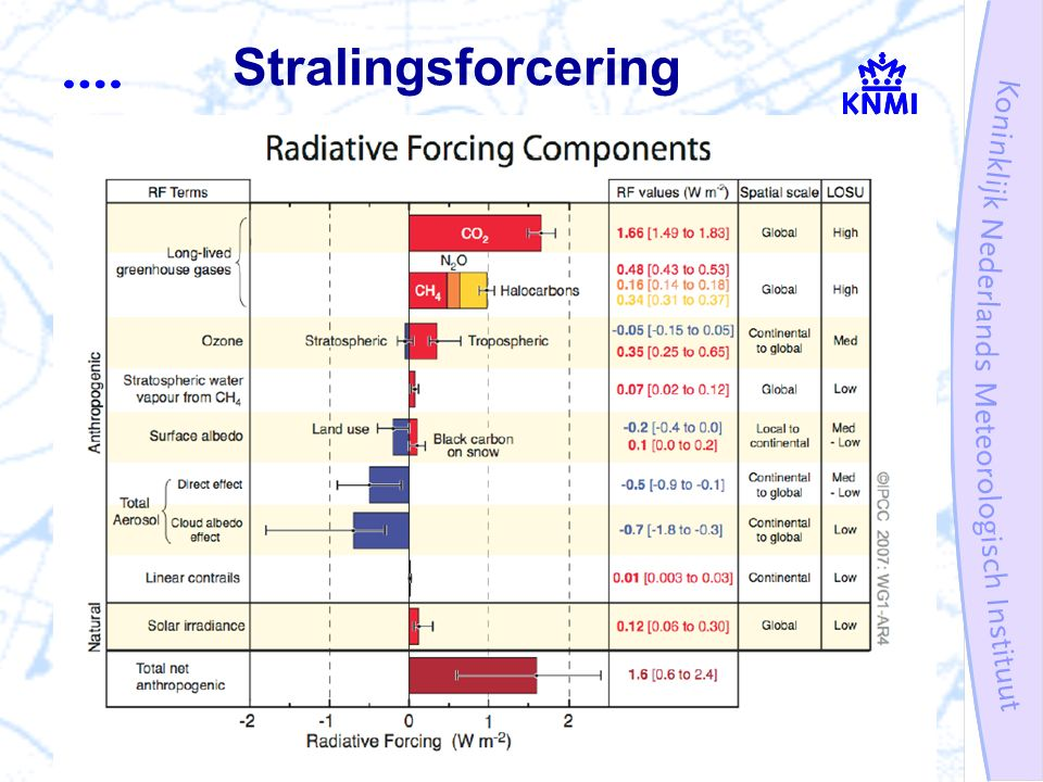 Stralingsforcering
