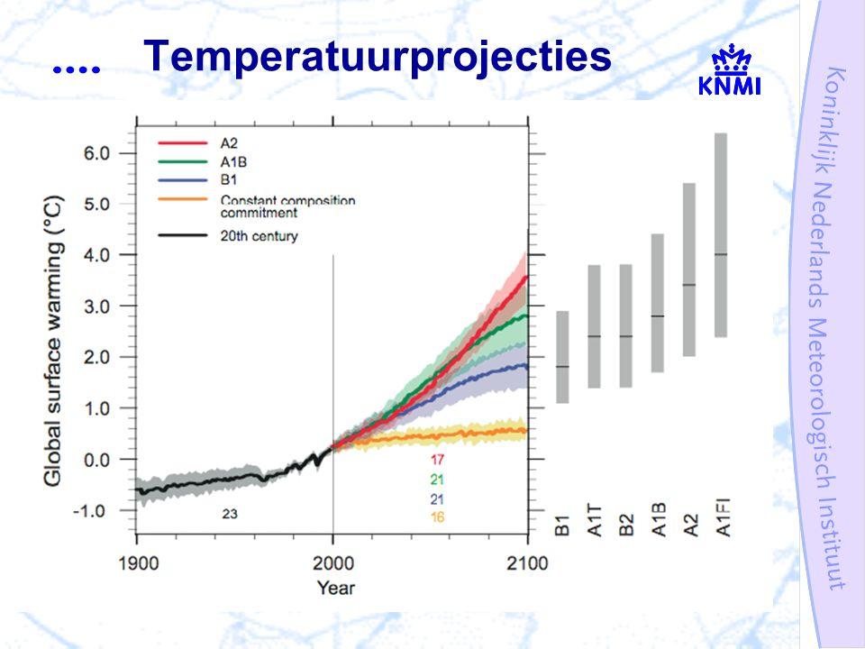 Temperatuurprojecties