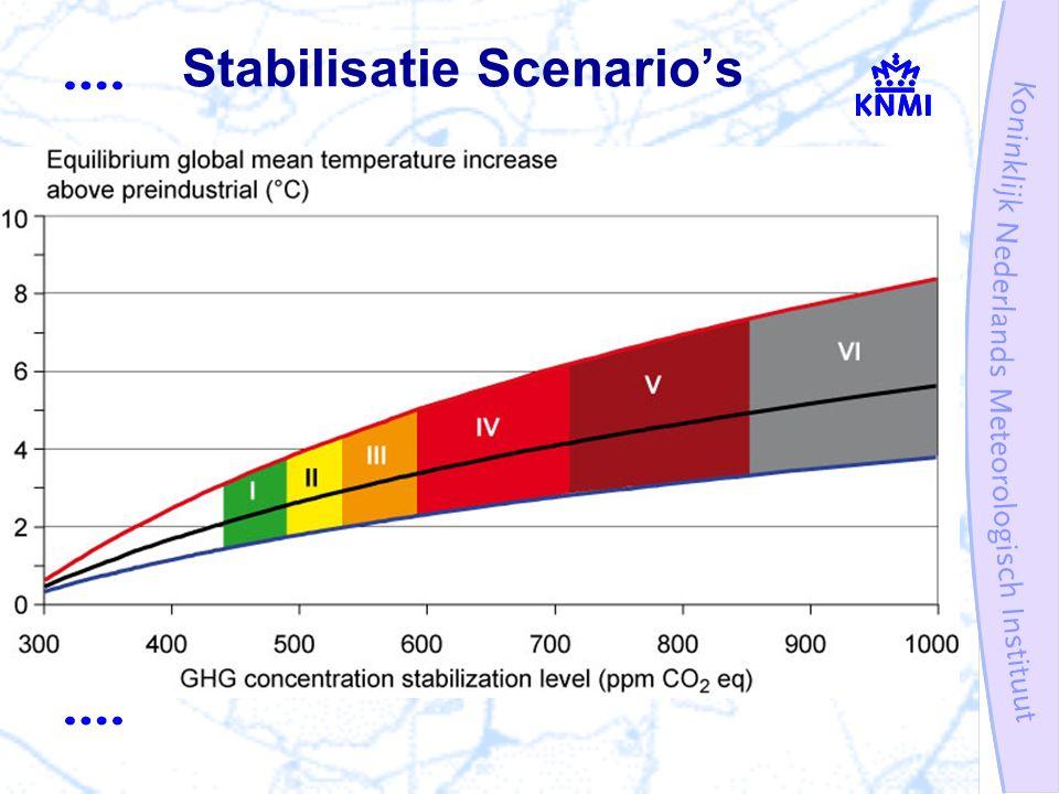Stabilisatie Scenario's