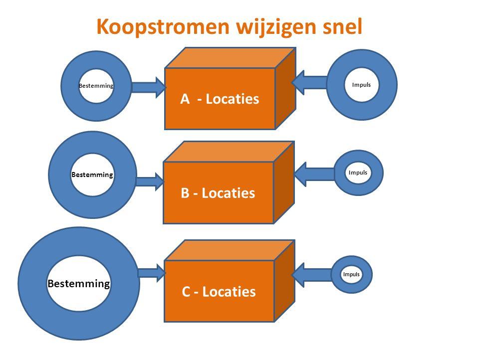 Koopstromen wijzigen snel A - Locaties Bestemming Impuls B - Locaties Impuls Bestemming C - Locaties Bestemming Impuls
