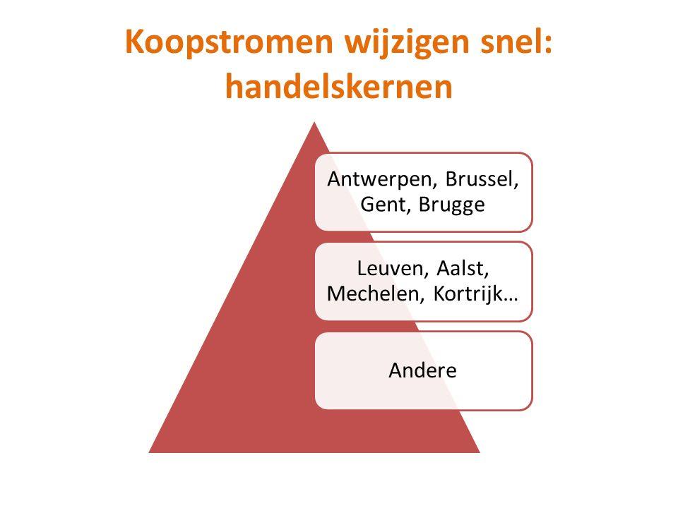 Koopstromen wijzigen snel: handelskernen Antwerpen, Brussel, Gent, Brugge Leuven, Aalst, Mechelen, Kortrijk… Andere
