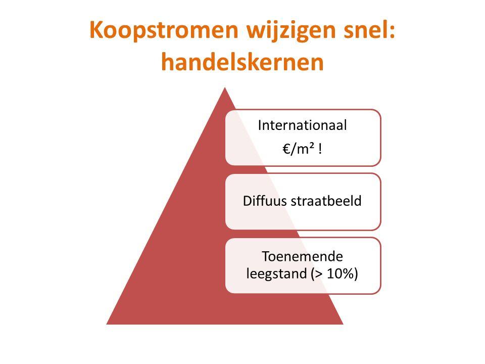 Koopstromen wijzigen snel: handelskernen Internationaal €/m² ! Diffuus straatbeeld Toenemende leegstand (> 10%)