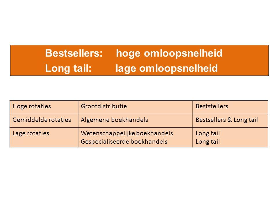 Bestsellers: hoge omloopsnelheid Long tail: lage omloopsnelheid Hoge rotatiesGrootdistributieBeststellers Gemiddelde rotatiesAlgemene boekhandelsBestsellers & Long tail Lage rotatiesWetenschappelijke boekhandels Gespecialiseerde boekhandels Long tail