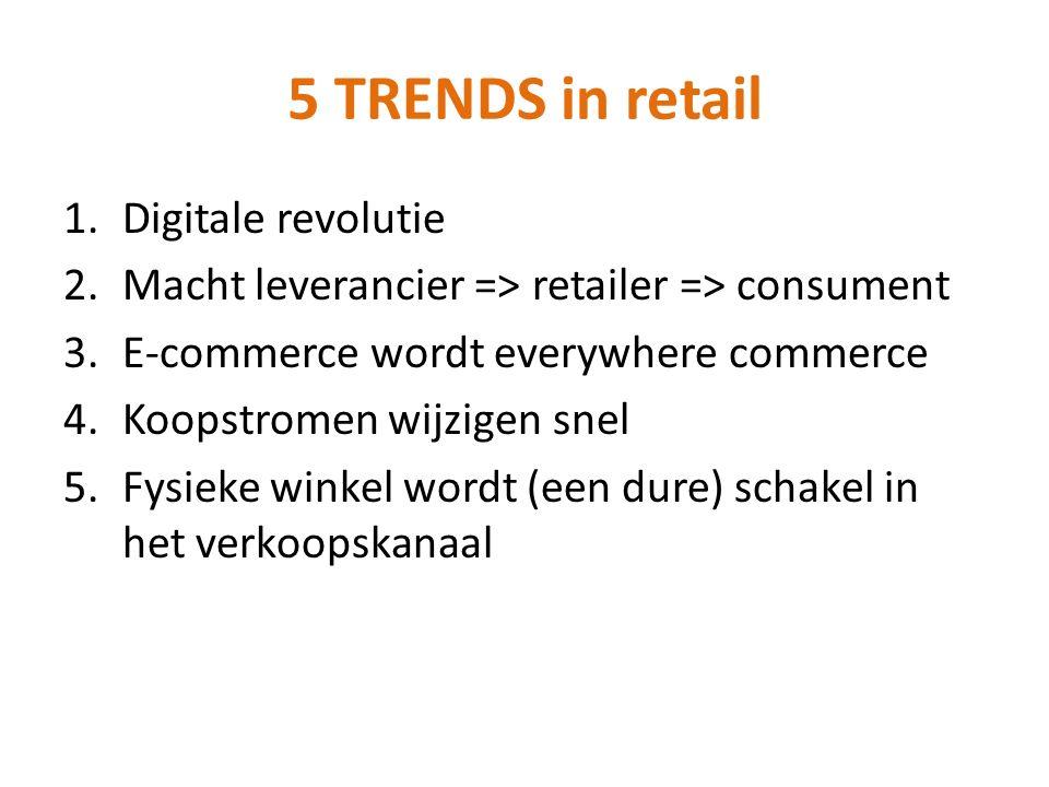 Digitale revolutie Online bijna 20% van de markt.
