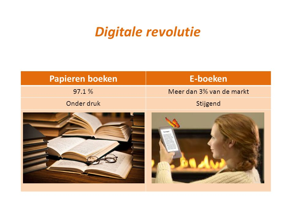 Digitale revolutie Papieren boekenE-boeken 97.1 %Meer dan 3% van de markt Onder drukStijgend