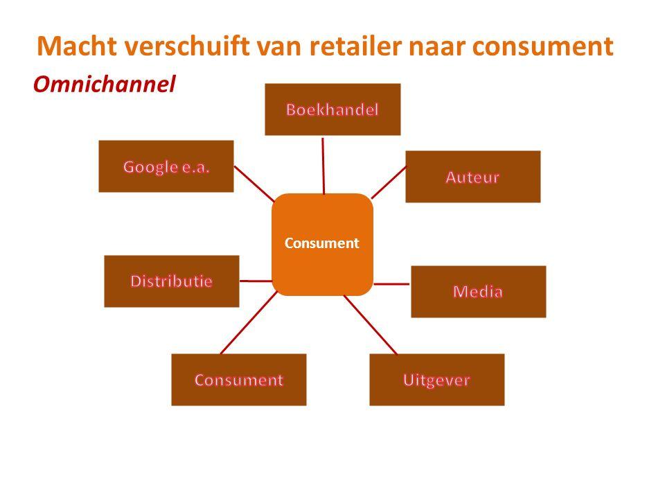 Omnichannel Consument Macht verschuift van retailer naar consument