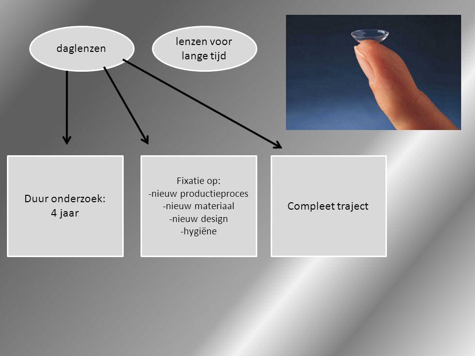 daglenzen lenzen voor lange tijd Duur onderzoek: 4 jaar Fixatie op: -nieuw productieproces -nieuw materiaal -nieuw design -hygiëne Compleet traject