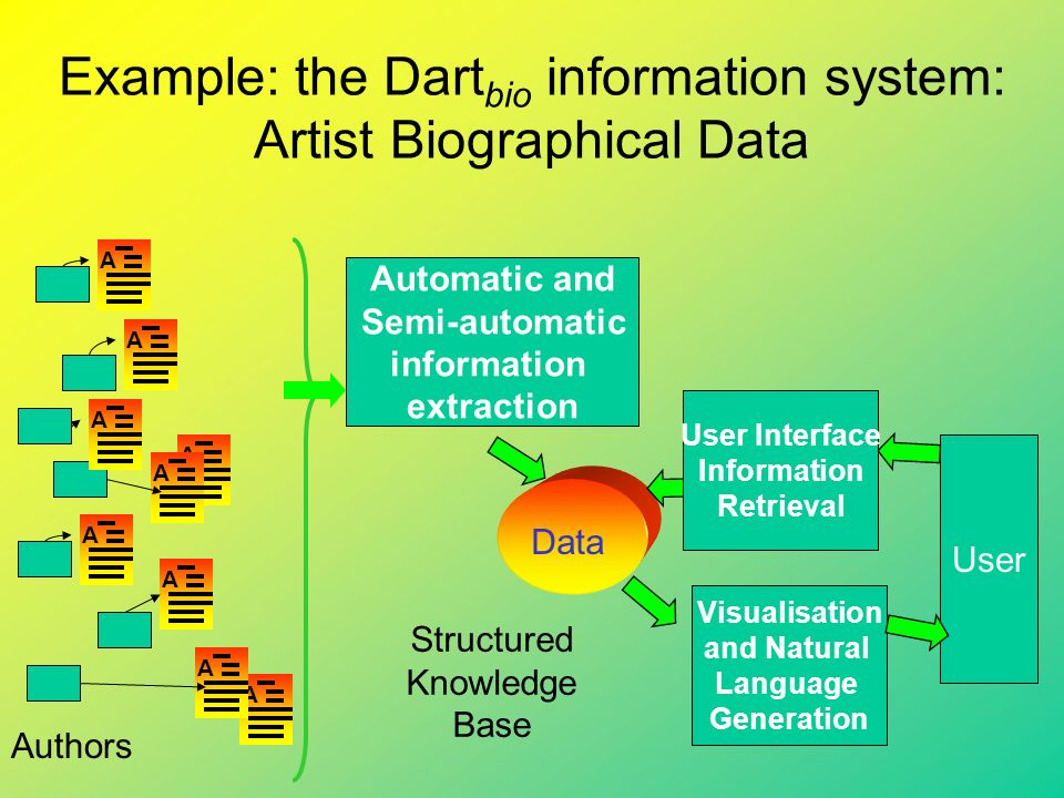 Example: the Dart bio information system: Artist Biographical Data Authors A A A A A A A A A Automatic and Semi-automatic information extraction Data