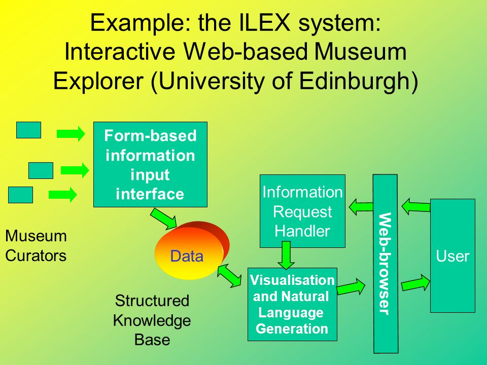 Example: the ILEX system: Interactive Web-based Museum Explorer (University of Edinburgh) Museum Curators Form-based information input interface Data Structured Knowledge Base Visualisation and Natural Language Generation User Web-browser Information Request Handler