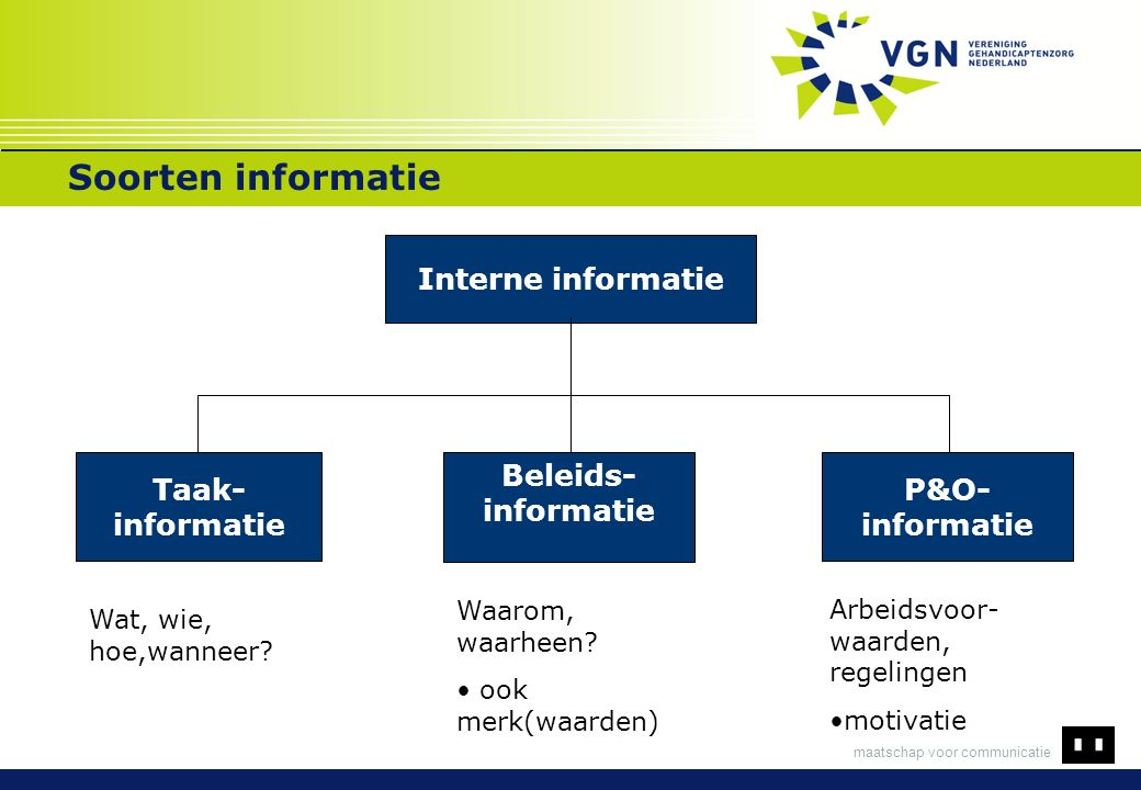 maatschap voor communicatie Soorten informatie Interne informatie Taak- informatie P&O- informatie Beleids- informatie Wat, wie, hoe,wanneer? Waarom,