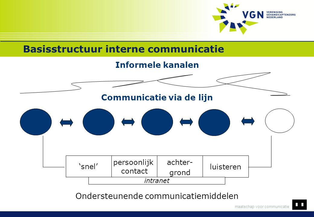 maatschap voor communicatie Basisstructuur interne communicatie 'snel' persoonlijk contact luisteren achter- grond Informele kanalen Communicatie via de lijn Ondersteunende communicatiemiddelen intranet