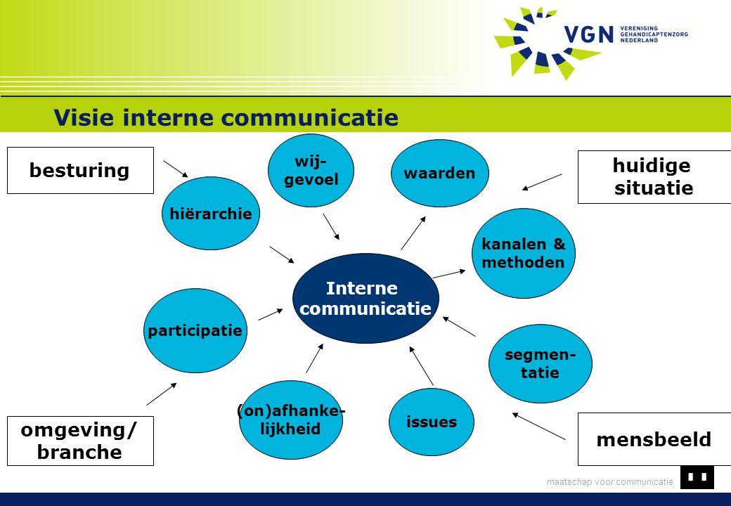 maatschap voor communicatie Visie interne communicatie Interne communicatie hiërarchie wij- gevoel participatie (on)afhanke- lijkheid issues segmen- t