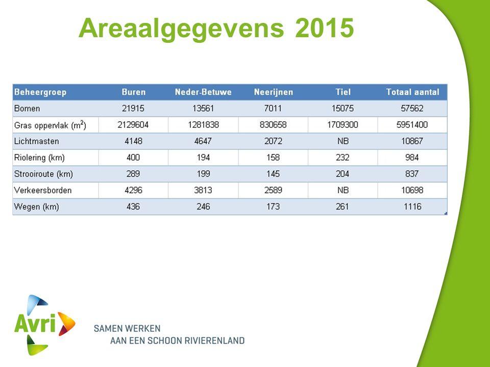 Areaalgegevens 2015