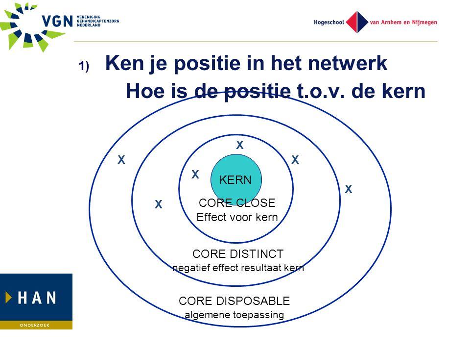 KERN CORE CLOSE Effect voor kern CORE DISTINCT negatief effect resultaat kern CORE DISPOSABLE algemene toepassing X X X X X X 1) Ken je positie in het netwerk Hoe is de positie t.o.v.