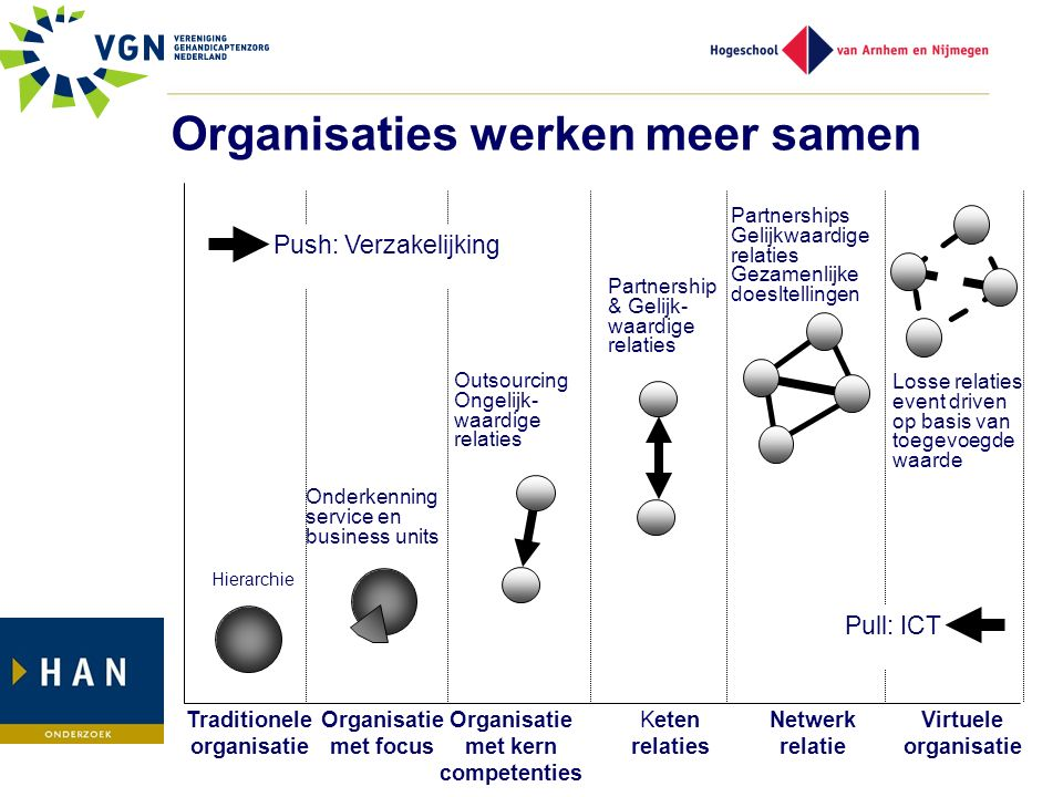 Traditionele organisatie Organisatie met focus Organisatie met kern competenties Keten relaties Netwerk relatie Virtuele organisatie Hierarchie Onderk