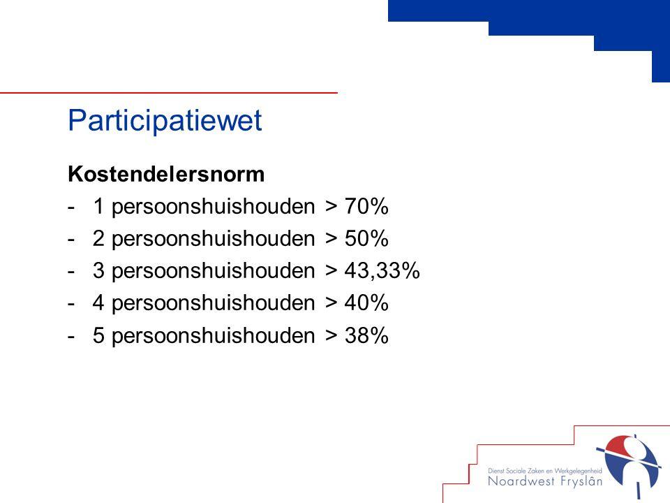 Kostendelersnorm -1 persoonshuishouden > 70% -2 persoonshuishouden > 50% -3 persoonshuishouden > 43,33% -4 persoonshuishouden > 40% -5 persoonshuishouden > 38% Participatiewet