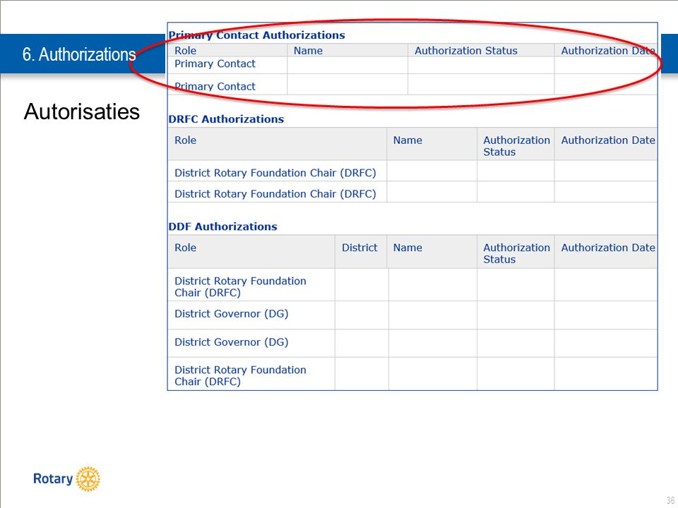 36 Autorisaties 6. Authorizations