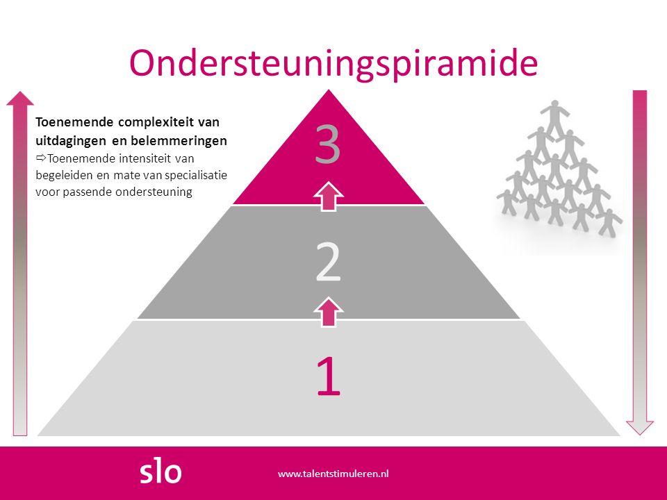 Ondersteuningspiramide www.talentstimuleren.nl 3 2 1 Toenemende complexiteit van uitdagingen en belemmeringen  Toenemende intensiteit van begeleiden en mate van specialisatie voor passende ondersteuning
