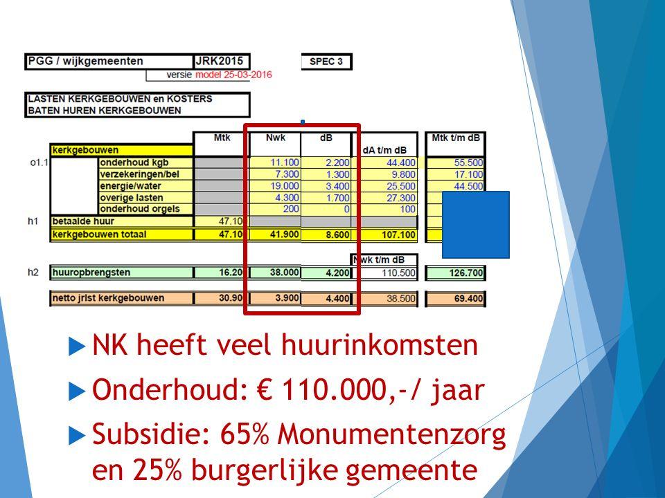 Wat kost het gebouw van onze Nieuwe Kerk in 2015.  € 3900,- /jaar.