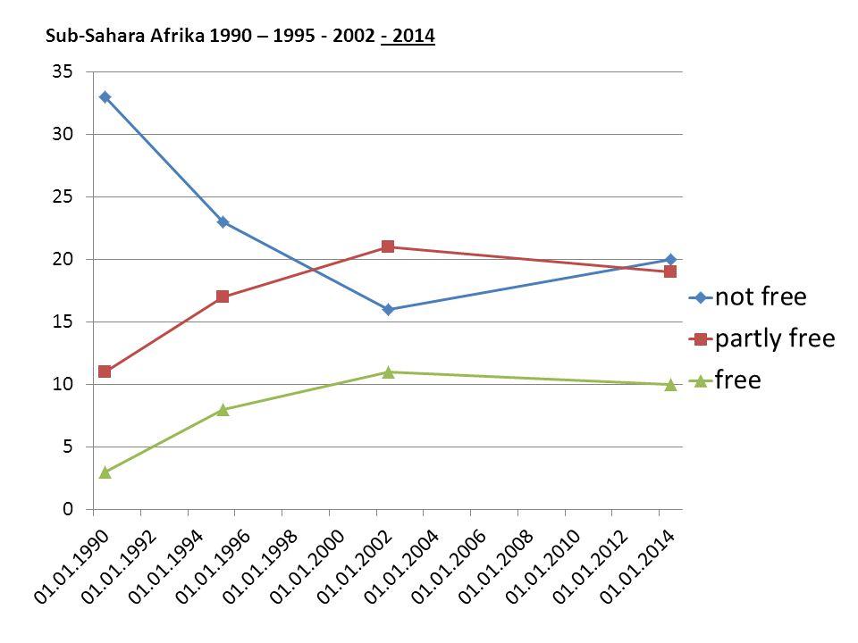 Sub-Sahara Afrika 1990 – 1995 - 2002 - 2014