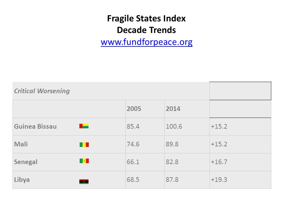 Fragile States Index Decade Trends www.fundforpeace.org www.fundforpeace.org Critical Worsening 20052014 Guinea Bissau85.4100.6+15.2 Mali74.689.8+15.2