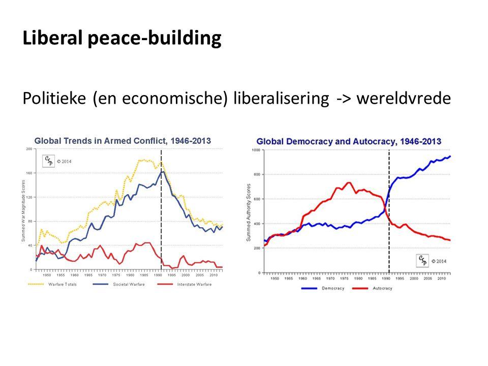 Liberal peace-building -koppelen van hulp aan politieke conditionaliteiten -introductie van 'moderne' grondwetten (trias politica, bills of rights, etc.) -meerpartijenverkiezingen -persvrijheid -ratificeren van verdragen inzake mensenrechten