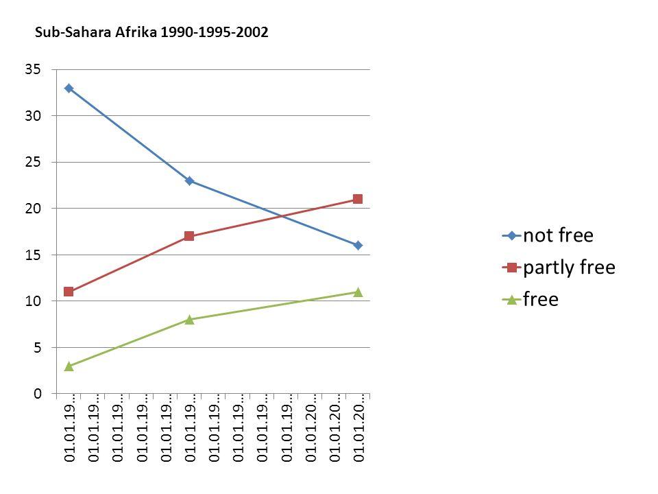 Sub-Sahara Afrika 1990-1995-2002