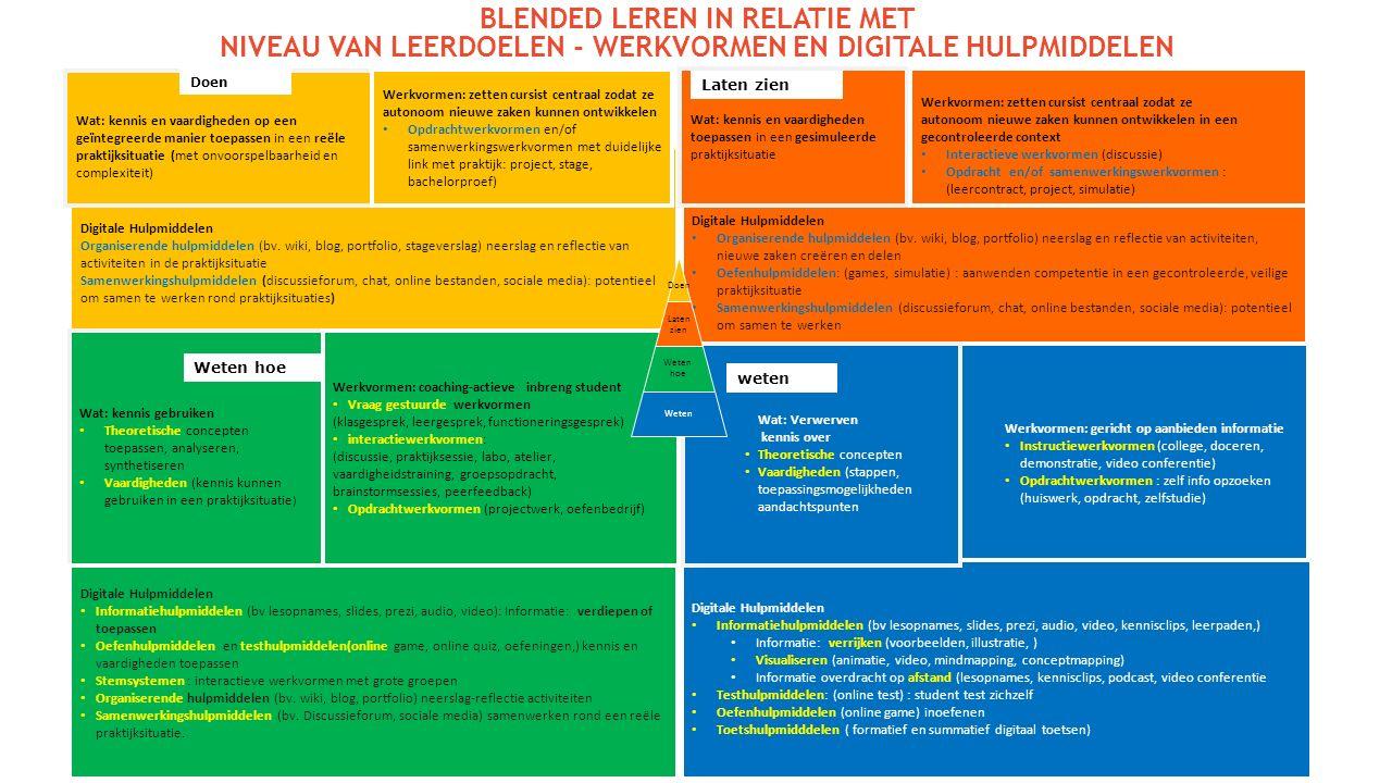 Digitale Hulpmiddelen Organiserende hulpmiddelen (bv. wiki, blog, portfolio, stageverslag) neerslag en reflectie van activiteiten in de praktijksituat