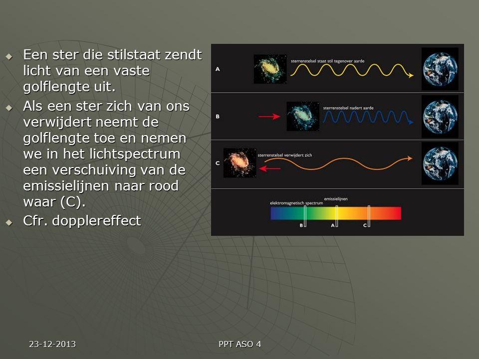 http://www.youtube.com/watch?v=sBoMjh9gTYc&feat ure=related http://www.youtube.com/watch?v=FhfnqboacV0&feature=r elated 23-01-2015 PPT ASO 4 DopplereffectDopplereffect: De geobserveerde golflengte verandert wanneer een lichaam in beweging is ten opzichte van het observerende object.
