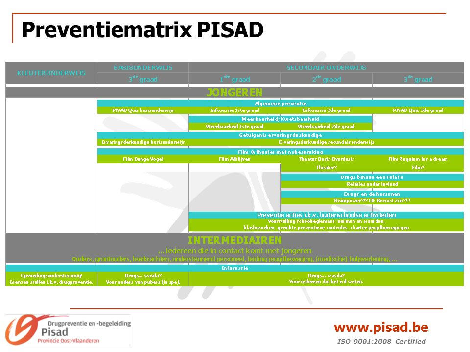 ISO 9001:2008 Certified www.pisad.be Preventiematrix PISAD