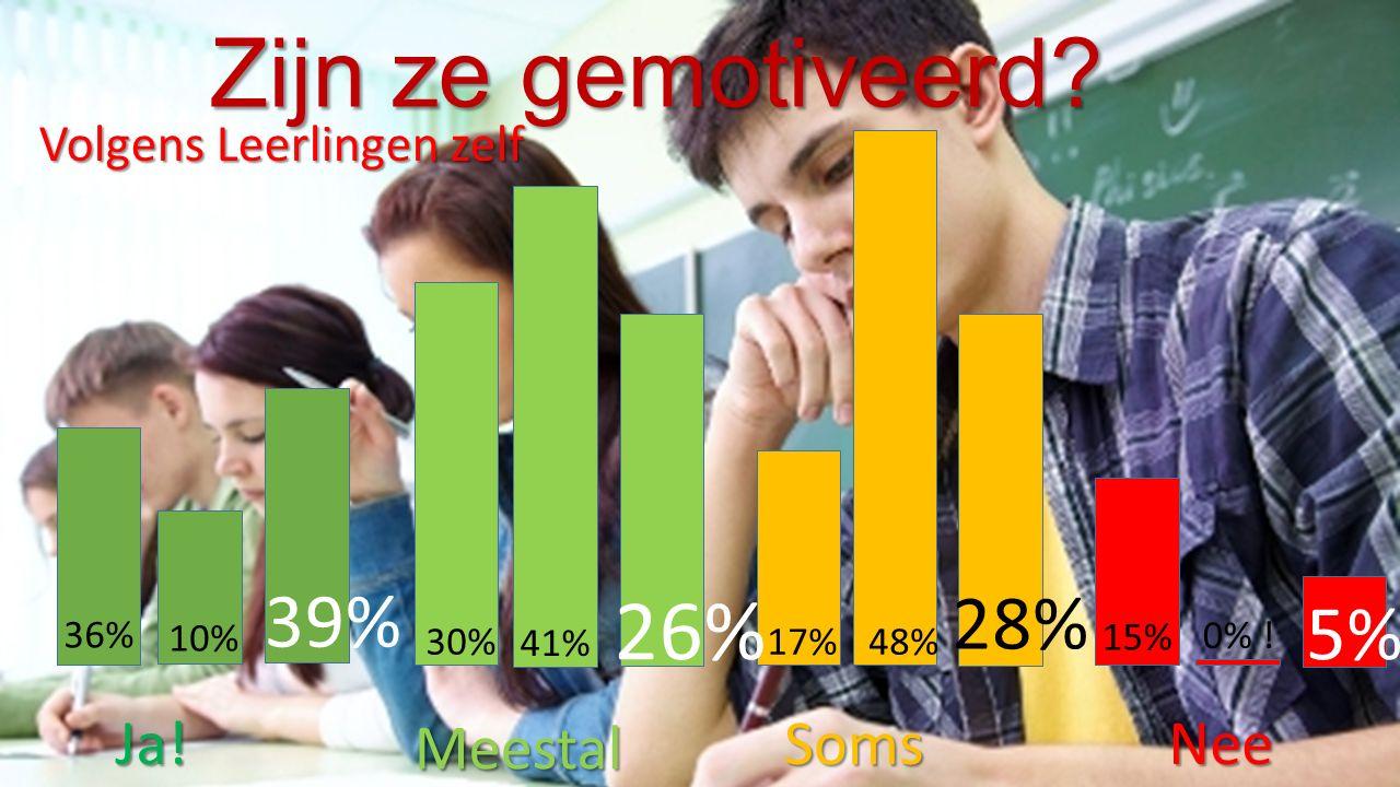 Ja. Meestal Soms Nee Volgens Leerlingen zelf 36% 30%17% 15% 0% .