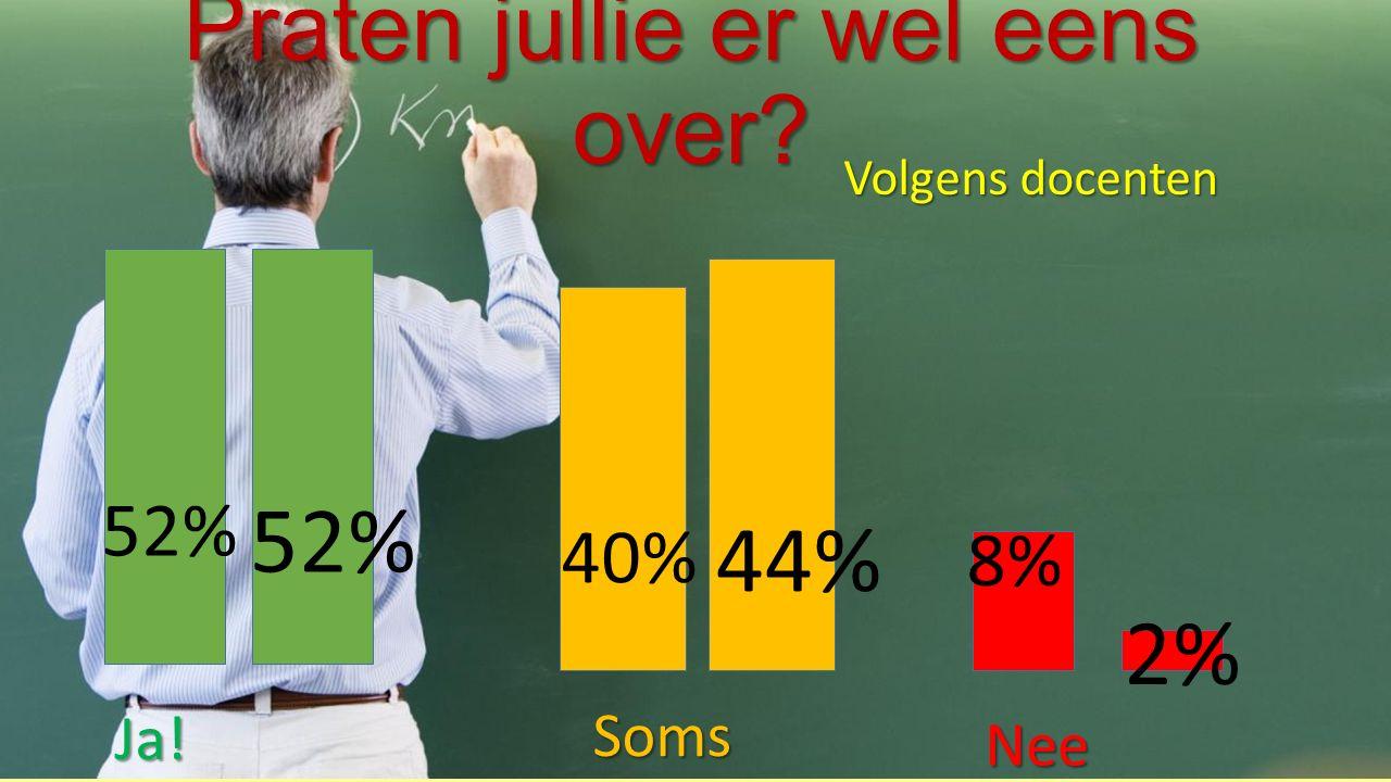 Praten jullie er wel eens over Ja! Soms Nee Volgens docenten 52% 40% 8% 52% 44% 2%