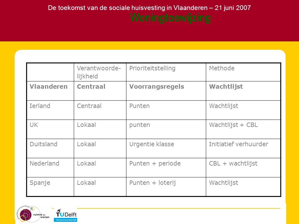 De toekomst van de sociale huisvesting in Vlaanderen – 21 juni 2007 Woningtoewijzing Verantwoorde- lijkheid PrioriteitstellingMethode VlaanderenCentraalVoorrangsregelsWachtlijst IerlandCentraalPuntenWachtlijst UKLokaalpuntenWachtlijst + CBL DuitslandLokaalUrgentie klasseInitiatief verhuurder NederlandLokaalPunten + periodeCBL + wachtlijst SpanjeLokaalPunten + loterijWachtlijst