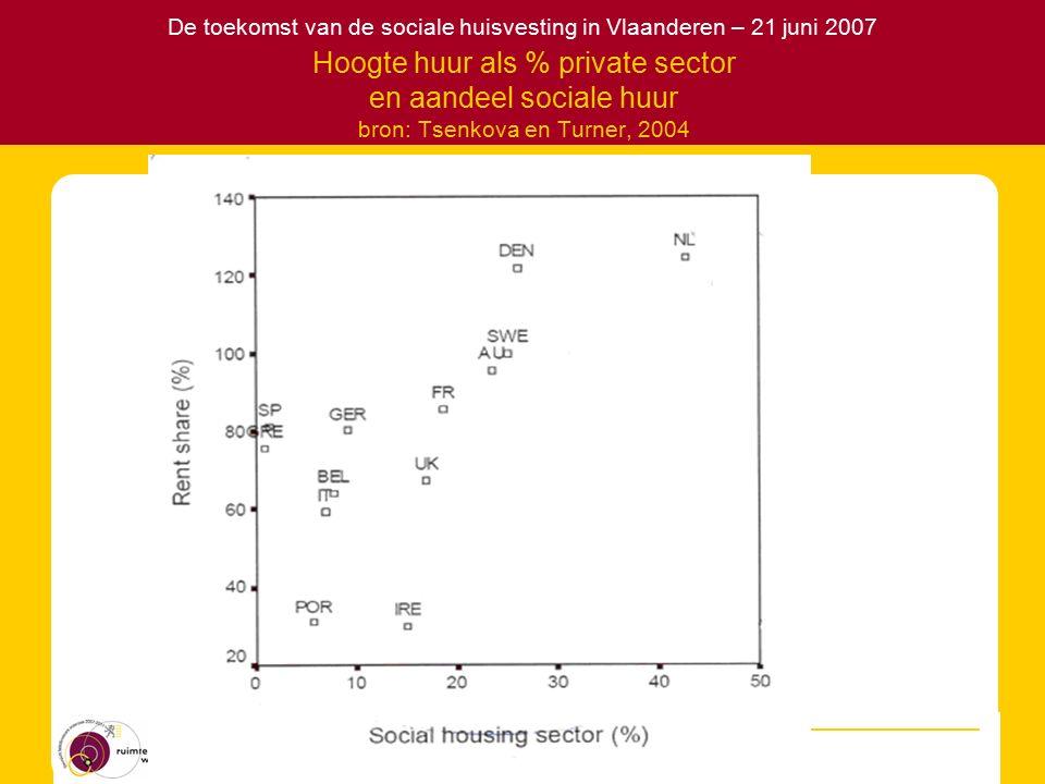 De toekomst van de sociale huisvesting in Vlaanderen – 21 juni 2007 Hoogte huur als % private sector en aandeel sociale huur bron: Tsenkova en Turner, 2004