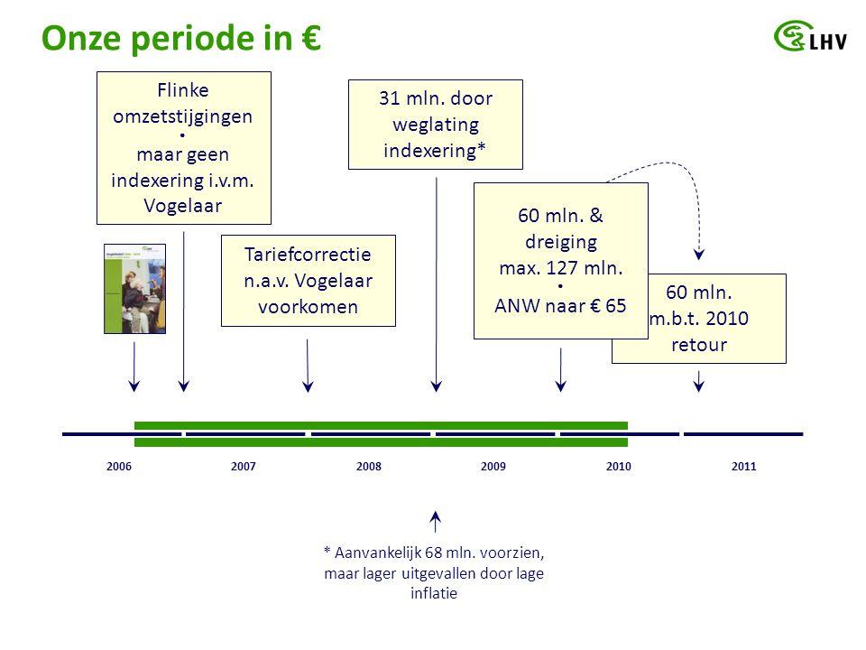 60 mln. m.b.t. 2010 retour Onze periode in € 60 mln.