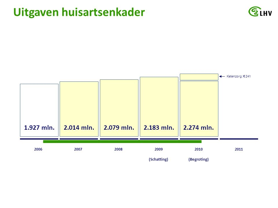 Uitgaven huisartsenkader 200720082009 (Schatting) 2010 (Begroting) 20112006 2.014 mln.2.079 mln.2.183 mln.2.274 mln.1.927 mln.