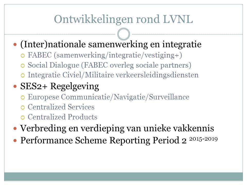 Ontwikkelingen rond LVNL (Inter)nationale samenwerking en integratie  FABEC (samenwerking/integratie/vestiging+)  Social Dialogue (FABEC overleg soc